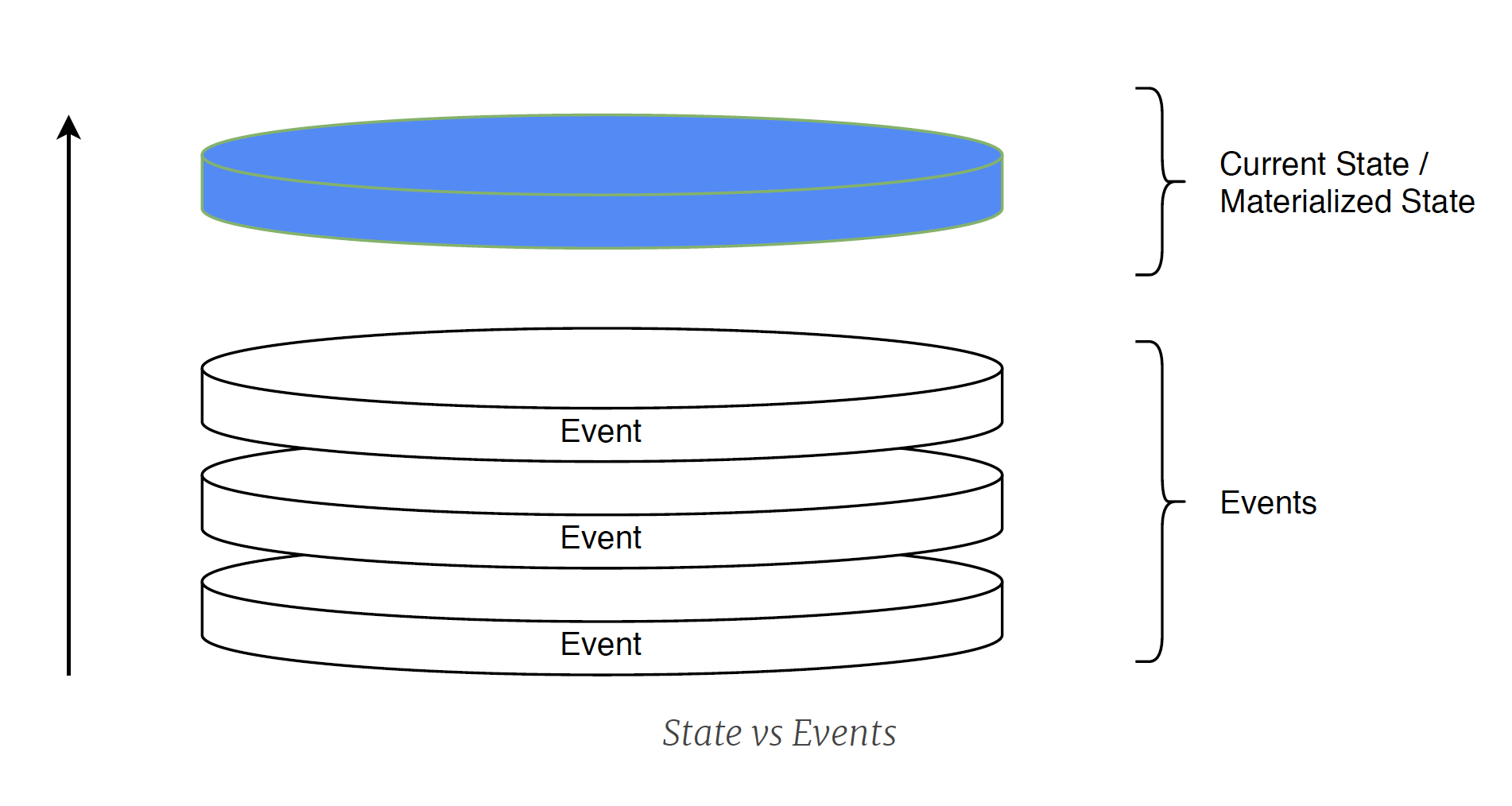 State vs Events