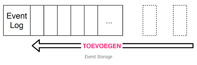 event storage