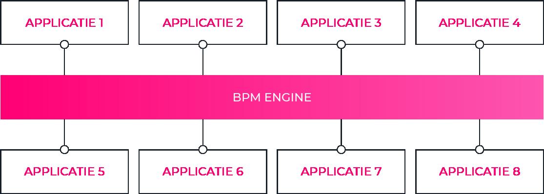 bpm-engine-centralized