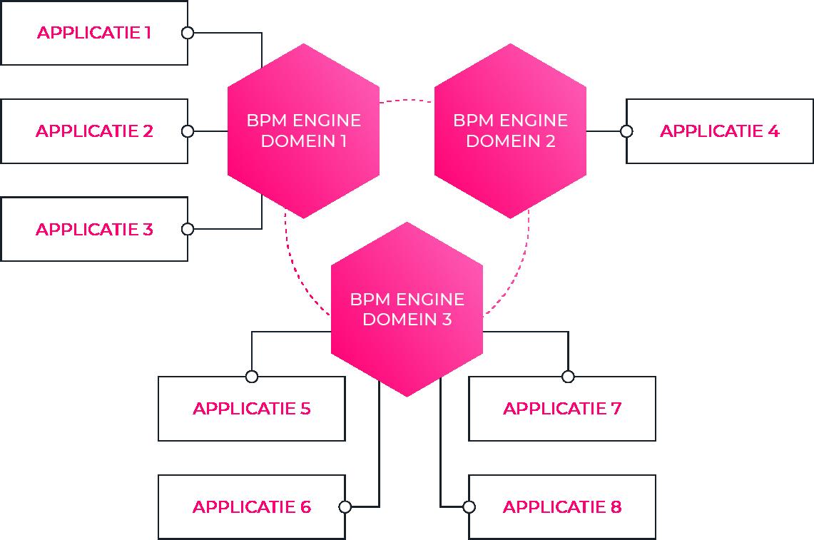 bpm-engine-decentralized