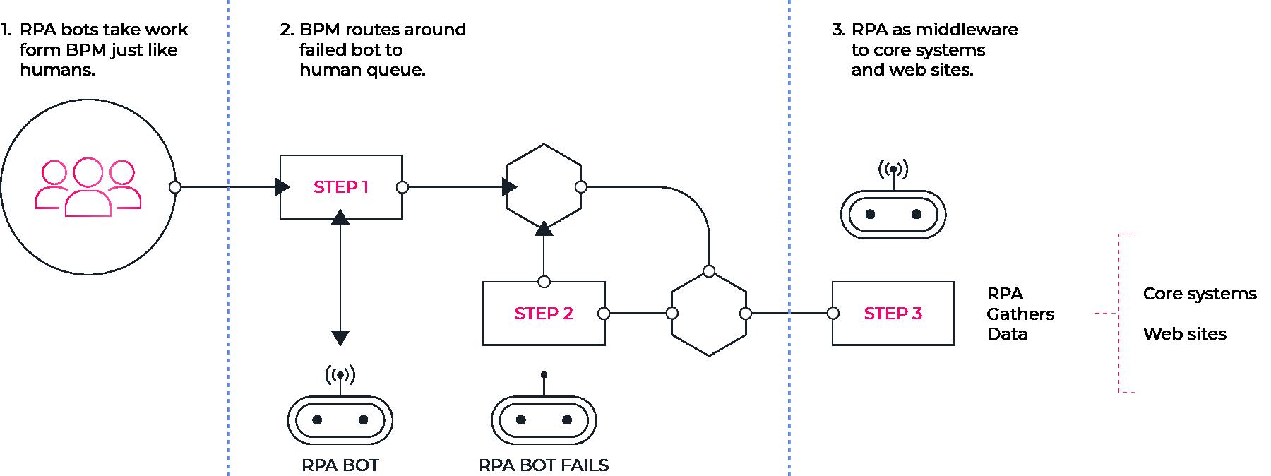 bpm-rpa-robotic-process-automation