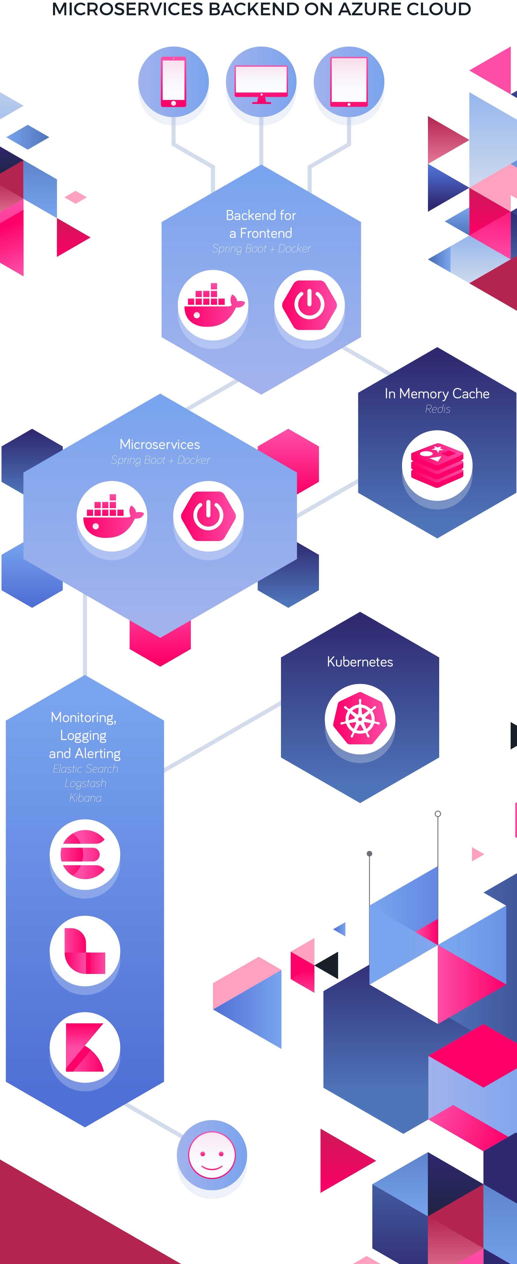 REST API voor Mobile App op Azure